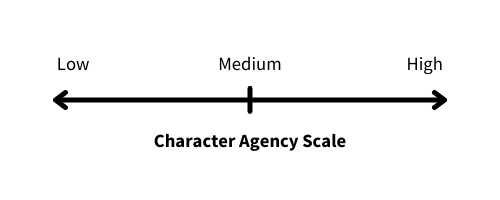 Scale showing Low Agency to Medium Agency to High Agency.